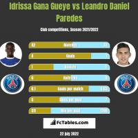 Idrissa Gana Gueye vs Leandro Daniel Paredes h2h player stats