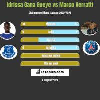 Idrissa Gana Gueye vs Marco Verratti h2h player stats
