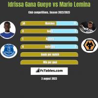Idrissa Gana Gueye vs Mario Lemina h2h player stats