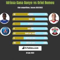Idrissa Gana Gueye vs Oriol Romeu h2h player stats