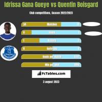 Idrissa Gana Gueye vs Quentin Boisgard h2h player stats