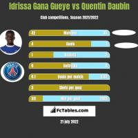 Idrissa Gana Gueye vs Quentin Daubin h2h player stats