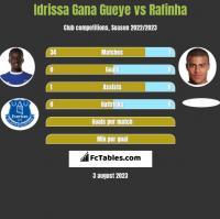 Idrissa Gana Gueye vs Rafinha h2h player stats