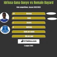 Idrissa Gana Gueye vs Romain Bayard h2h player stats