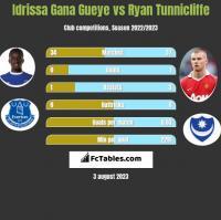 Idrissa Gana Gueye vs Ryan Tunnicliffe h2h player stats