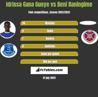 Idrissa Gana Gueye vs Beni Baningime h2h player stats