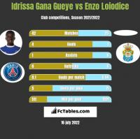 Idrissa Gana Gueye vs Enzo Loiodice h2h player stats