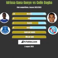 Idrissa Gana Gueye vs Colin Dagba h2h player stats