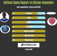Idrissa Gana Gueye vs Bryan Soumare h2h player stats