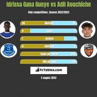 Idrissa Gana Gueye vs Adil Aouchiche h2h player stats