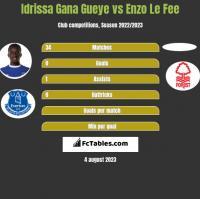 Idrissa Gana Gueye vs Enzo Le Fee h2h player stats