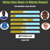 Idrissa Gana Gueye vs Nianzou Kouassi h2h player stats