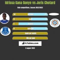 Idrissa Gana Gueye vs Joris Chotard h2h player stats