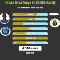 Idrissa Gana Gueye vs Cheikh Sabaly h2h player stats