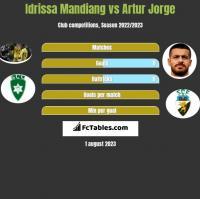 Idrissa Mandiang vs Artur Jorge h2h player stats