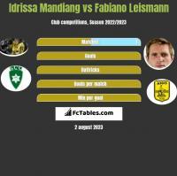 Idrissa Mandiang vs Fabiano Leismann h2h player stats