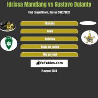 Idrissa Mandiang vs Gustavo Dulanto h2h player stats