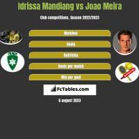 Idrissa Mandiang vs Joao Meira h2h player stats