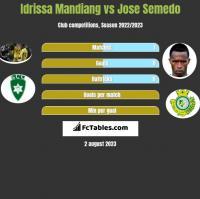 Idrissa Mandiang vs Jose Semedo h2h player stats
