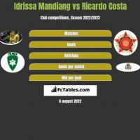 Idrissa Mandiang vs Ricardo Costa h2h player stats