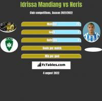 Idrissa Mandiang vs Neris h2h player stats