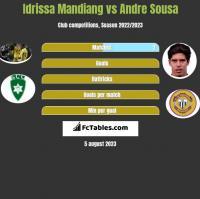 Idrissa Mandiang vs Andre Sousa h2h player stats
