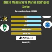 Idrissa Mandiang vs Marlon Rodrigues Xavier h2h player stats