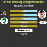 Idrissa Mandiang vs Miguel Reisinho h2h player stats