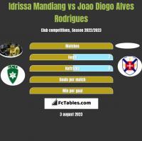 Idrissa Mandiang vs Joao Diogo Alves Rodrigues h2h player stats