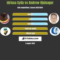 Idrissa Sylla vs Andrew Hjulsager h2h player stats
