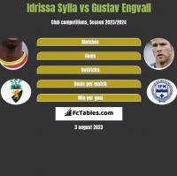 Idrissa Sylla vs Gustav Engvall h2h player stats