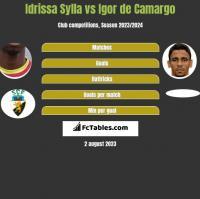 Idrissa Sylla vs Igor de Camargo h2h player stats