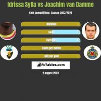 Idrissa Sylla vs Joachim van Damme h2h player stats