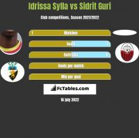 Idrissa Sylla vs Sidrit Guri h2h player stats
