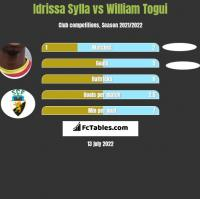 Idrissa Sylla vs William Togui h2h player stats