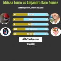 Idrissa Toure vs Alejandro Daro Gomez h2h player stats