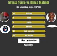 Idrissa Toure vs Blaise Matuidi h2h player stats