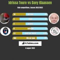 Idrissa Toure vs Davy Klaassen h2h player stats