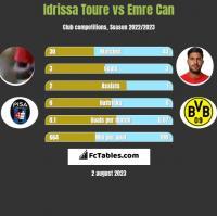 Idrissa Toure vs Emre Can h2h player stats