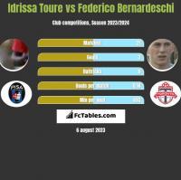Idrissa Toure vs Federico Bernardeschi h2h player stats