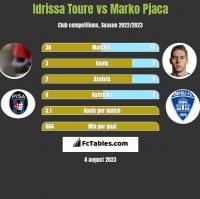 Idrissa Toure vs Marko Pjaca h2h player stats