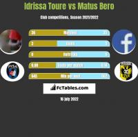 Idrissa Toure vs Matus Bero h2h player stats