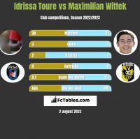 Idrissa Toure vs Maximilian Wittek h2h player stats