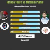 Idrissa Toure vs Miralem Pjanic h2h player stats