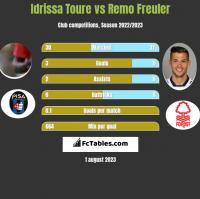 Idrissa Toure vs Remo Freuler h2h player stats