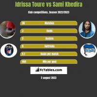 Idrissa Toure vs Sami Khedira h2h player stats