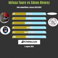 Idrissa Toure vs Edson Alvarez h2h player stats