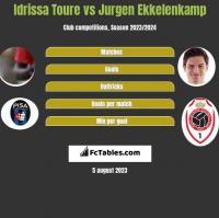 Idrissa Toure vs Jurgen Ekkelenkamp h2h player stats