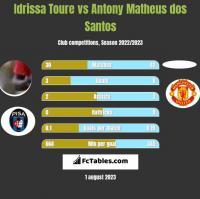 Idrissa Toure vs Antony Matheus dos Santos h2h player stats