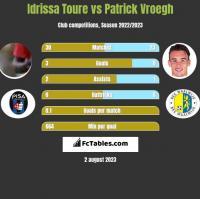 Idrissa Toure vs Patrick Vroegh h2h player stats